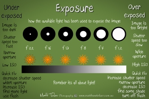 Exposure cheat sheet Matt Tinker Photography