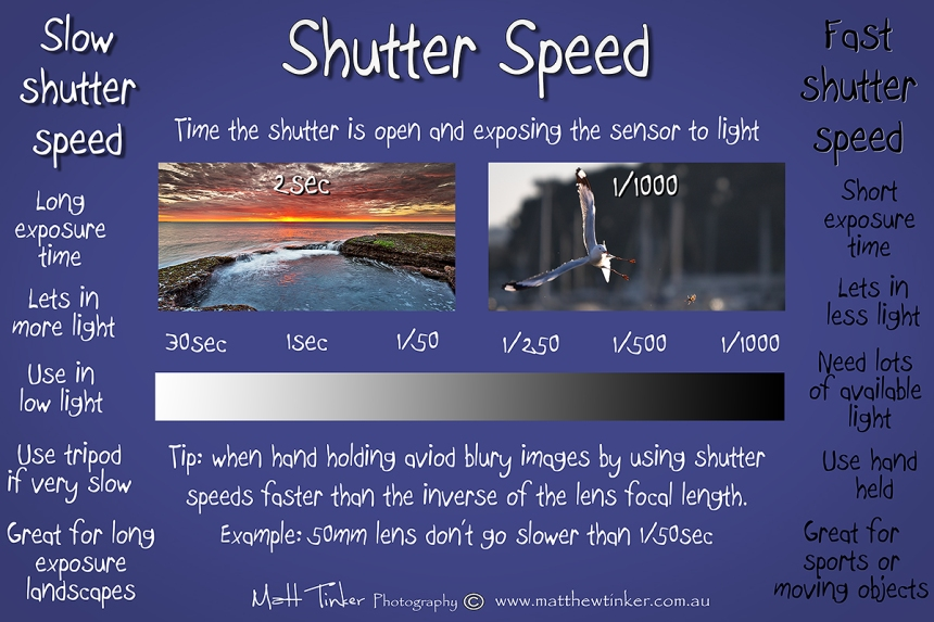 Shutter Speed cheat sheet by Matt Tinker Photography